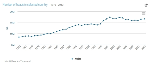 numberofbeehives-1973-2013-africa