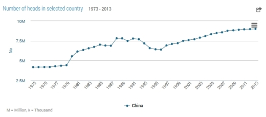 numberofbeehives-1973-2013-china
