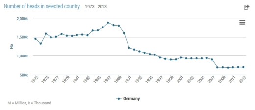 numberofbeehives-1973-2013-germany