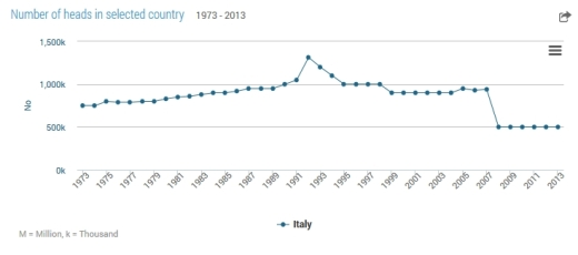 numberofbeehives-1973-2013-italy