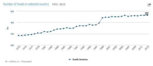 numberofbeehives-1973-2013-southamerica