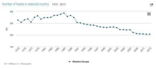 numberofbeehives-1973-2013-westerneurope